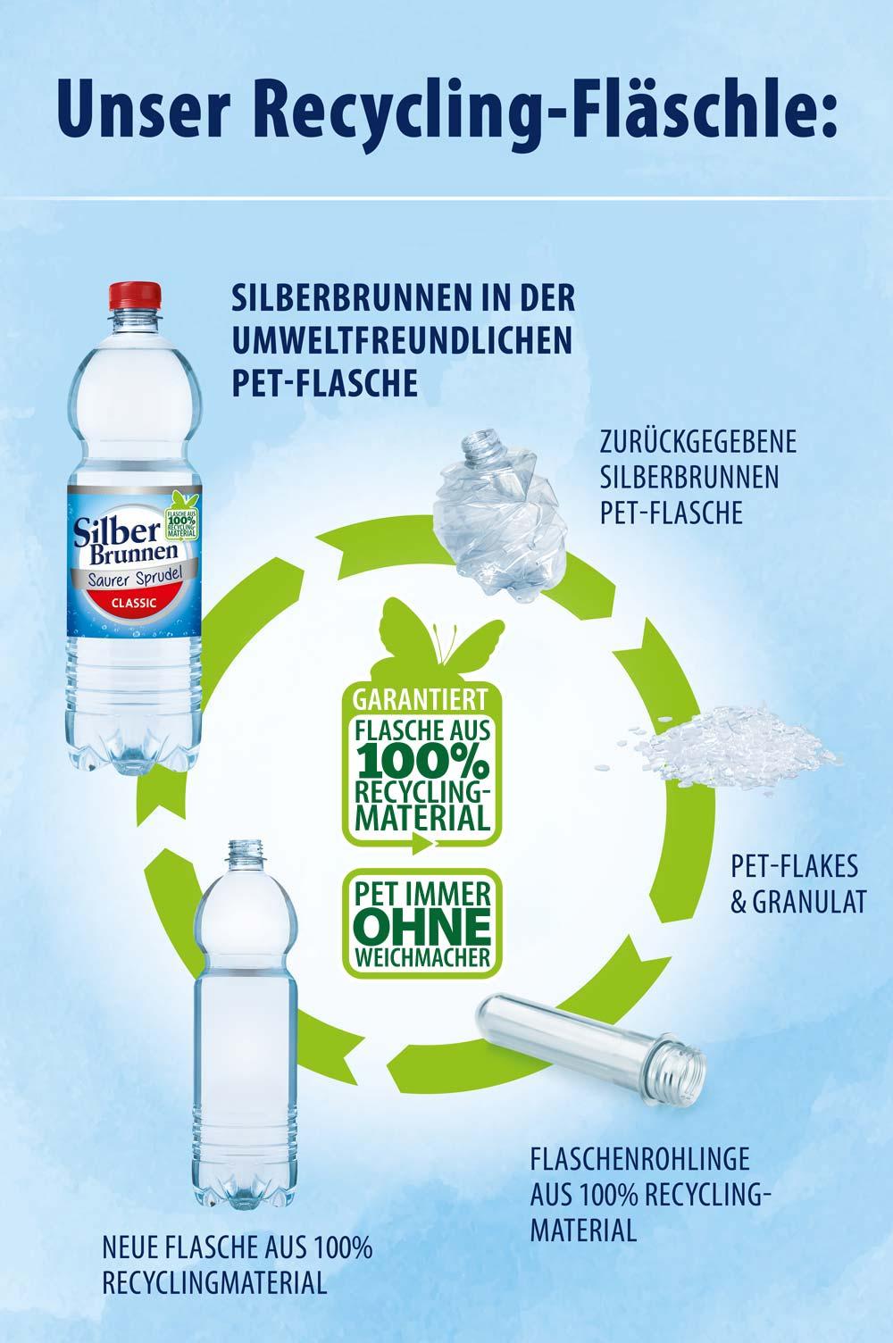 SilberBrunnen in der umweltfreundlichen PET--Flasche